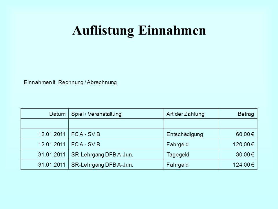 Auflistung Einnahmen Einnahmen lt. Rechnung / Abrechnung DatumSpiel / VeranstaltungArt der ZahlungBetrag 12.01.2011FC A - SV BEntschädigung60,00 12.01