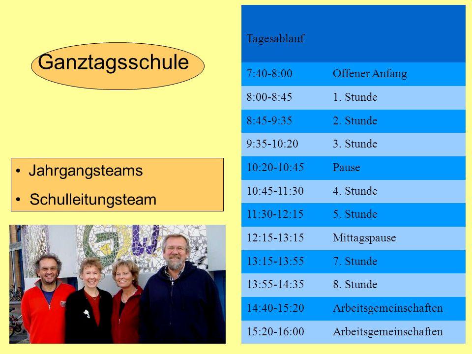 Schulalltag Jahrgangsteams Schulleitungsteam Ganztagsschule Tagesablauf 7:40-8:00Offener Anfang 8:00-8:451. Stunde 8:45-9:352. Stunde 9:35-10:203. Stu