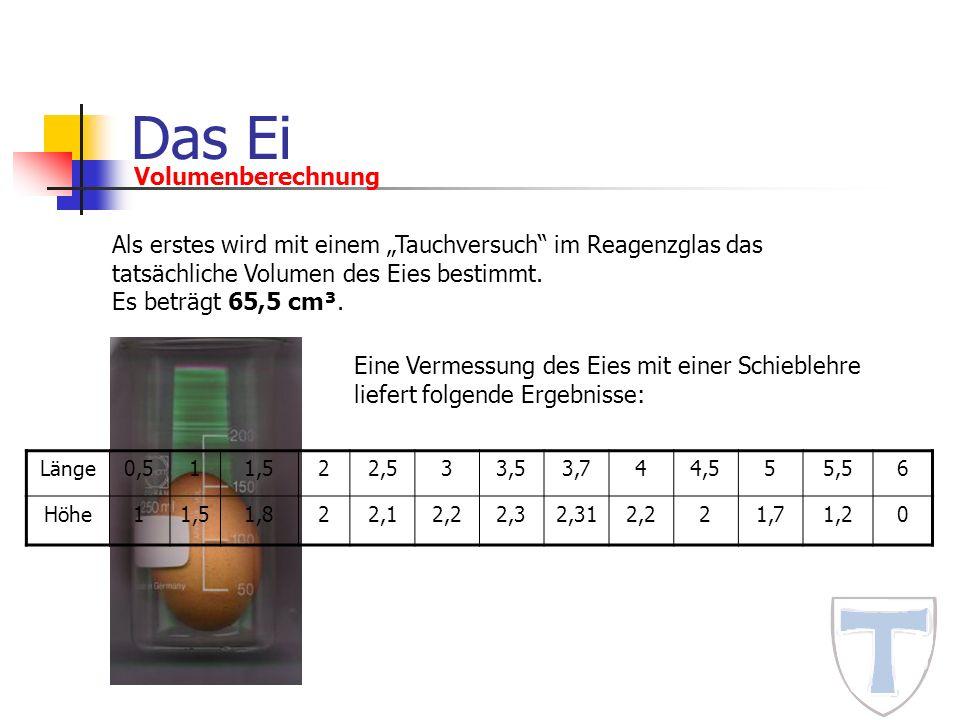 Das Ei Volumenberechnung Als erstes wird mit einem Tauchversuch im Reagenzglas das tatsächliche Volumen des Eies bestimmt. Es beträgt 65,5 cm³. Eine V