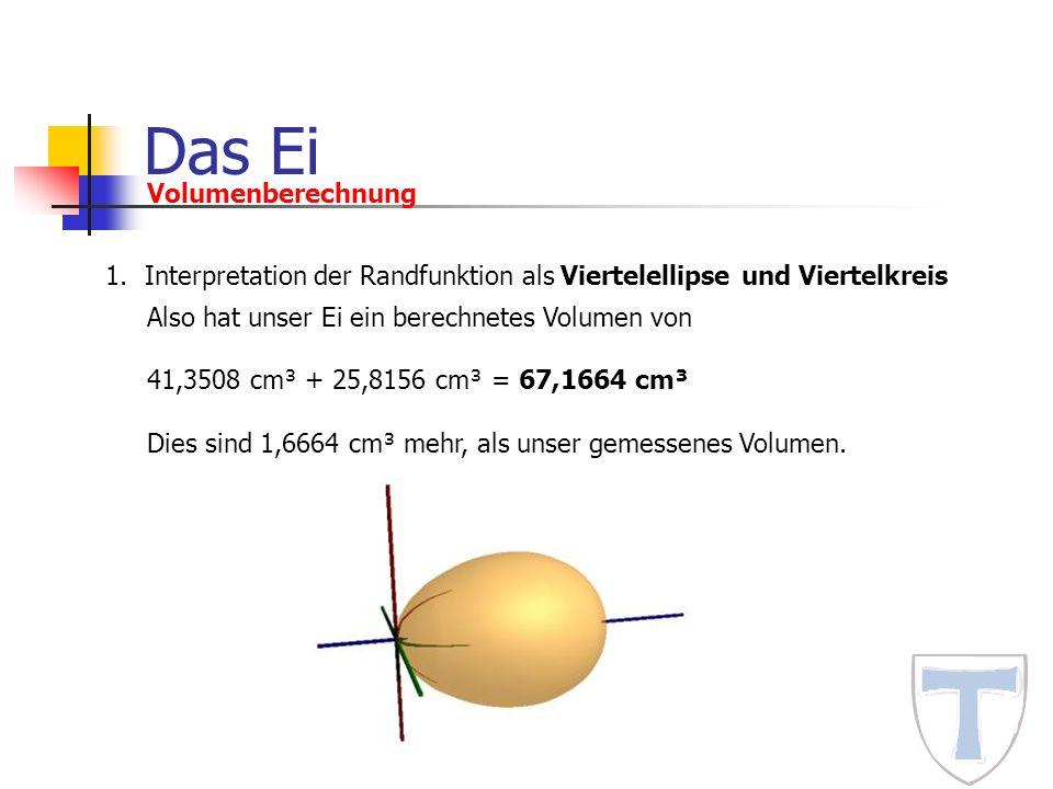 Das Ei Volumenberechnung 1.Interpretation der Randfunktion als Viertelellipse und Viertelkreis Also hat unser Ei ein berechnetes Volumen von 41,3508 c