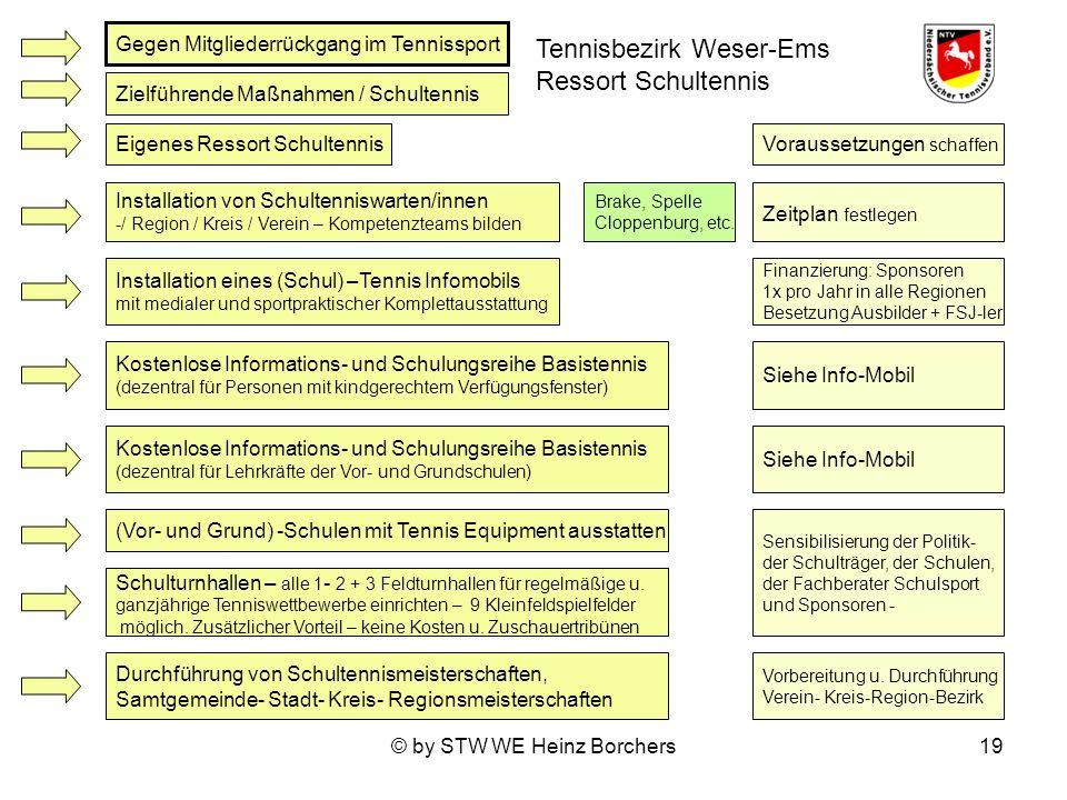 © by STW WE Heinz Borchers19 Gegen Mitgliederrückgang im Tennissport Zielführende Maßnahmen / Schultennis Eigenes Ressort Schultennis Kostenlose Informations- und Schulungsreihe Basistennis (dezentral für Lehrkräfte der Vor- und Grundschulen) Installation von Schultenniswarten/innen -/ Region / Kreis / Verein – Kompetenzteams bilden (Vor- und Grund) -Schulen mit Tennis Equipment ausstatten Schulturnhallen – alle 1 - 2 + 3 Feldturnhallen für regelmäßige u.