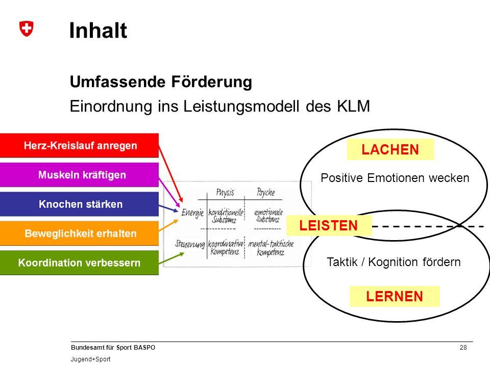28 Bundesamt für Sport BASPO Jugend+Sport Inhalt Umfassende Förderung Einordnung ins Leistungsmodell des KLM LACHEN LERNEN LEISTEN Positive Emotionen