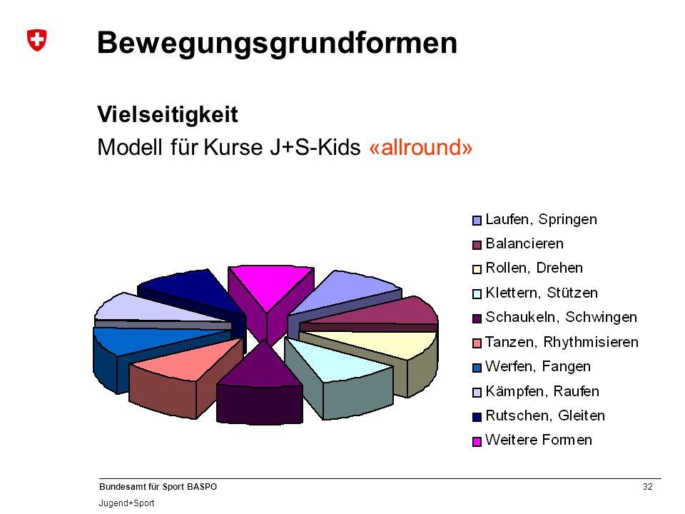 32 Bundesamt für Sport BASPO Jugend+Sport Bewegungsgrundformen Vielseitigkeit Modell für Kurse J+S-Kids «allround»