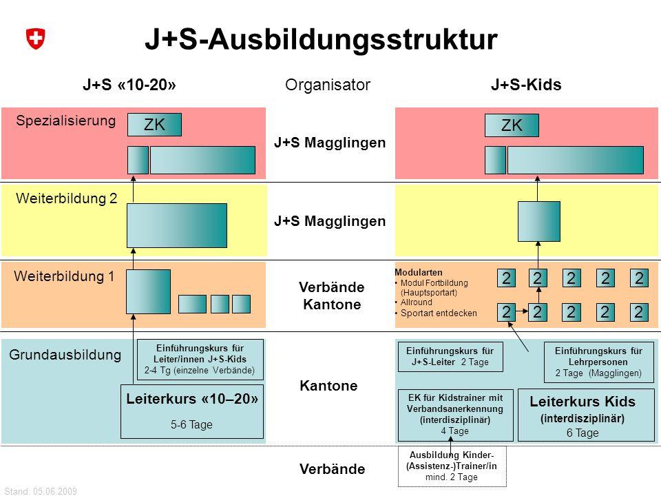 39 Bundesamt für Sport BASPO Jugend+Sport Weiterbildung 2 Weiterbildung 1 Grundausbildung Spezialisierung Leiterkurs «10–20» 5-6 Tage Einführungskurs