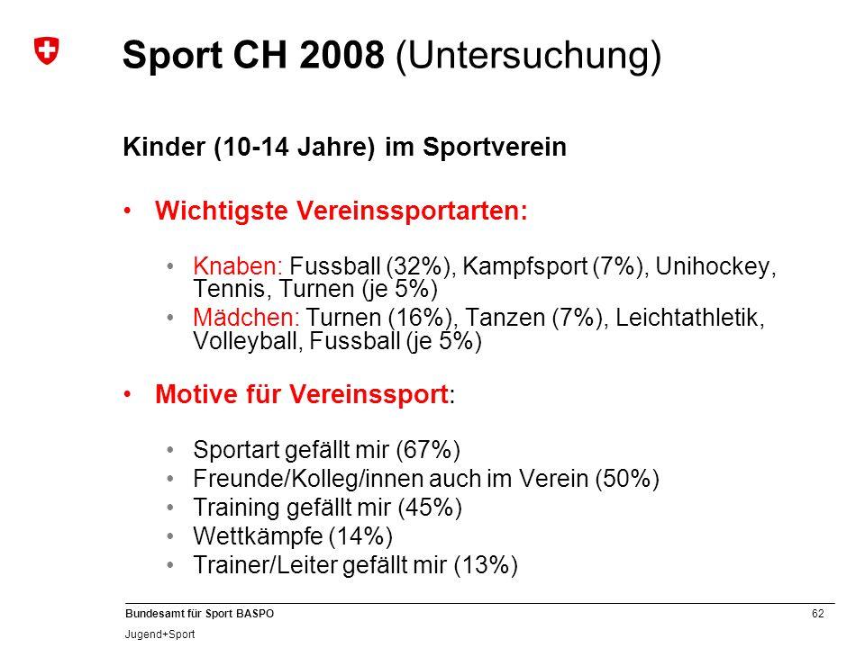 62 Bundesamt für Sport BASPO Jugend+Sport Sport CH 2008 (Untersuchung) Kinder (10-14 Jahre) im Sportverein Wichtigste Vereinssportarten: Knaben: Fussb