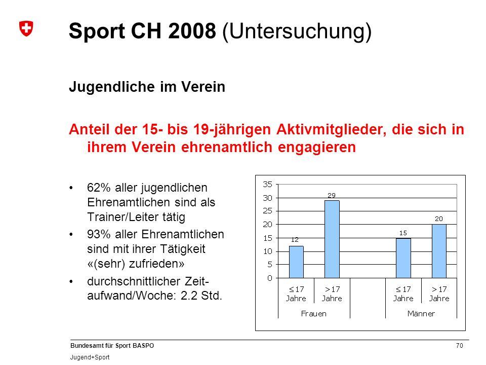 70 Bundesamt für Sport BASPO Jugend+Sport Sport CH 2008 (Untersuchung) Jugendliche im Verein Anteil der 15- bis 19-jährigen Aktivmitglieder, die sich