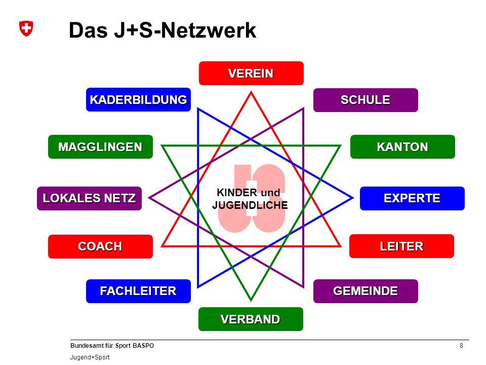 8 Bundesamt für Sport BASPO Jugend+Sport Das J+S-Netzwerk COACH VEREIN LEITER EXPERTE KADERBILDUNG FACHLEITER LOKALES NETZ GEMEINDE SCHULE KINDER und