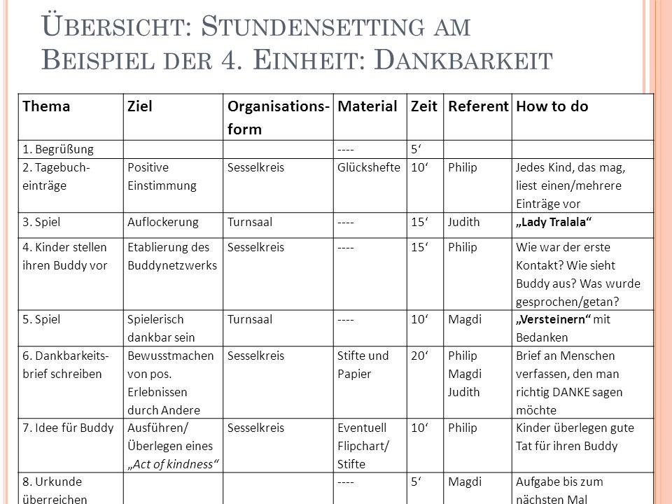 Ü BERSICHT : S TUNDENSETTING AM B EISPIEL DER 4. E INHEIT : D ANKBARKEIT ThemaZiel Organisations- form MaterialZeitReferentHow to do 1. Begrüßung----5