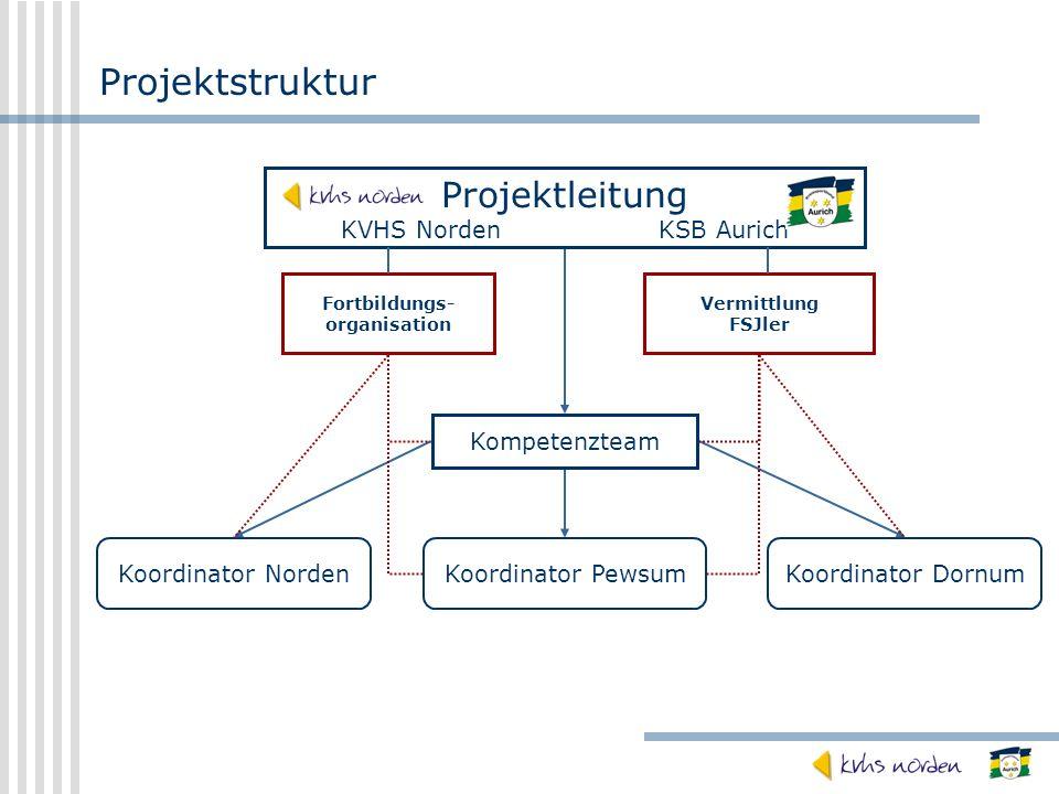 Projektstruktur Projektleitung KVHS NordenKSB Aurich Kompetenzteam Koordinator NordenKoordinator PewsumKoordinator Dornum Fortbildungs- organisation V