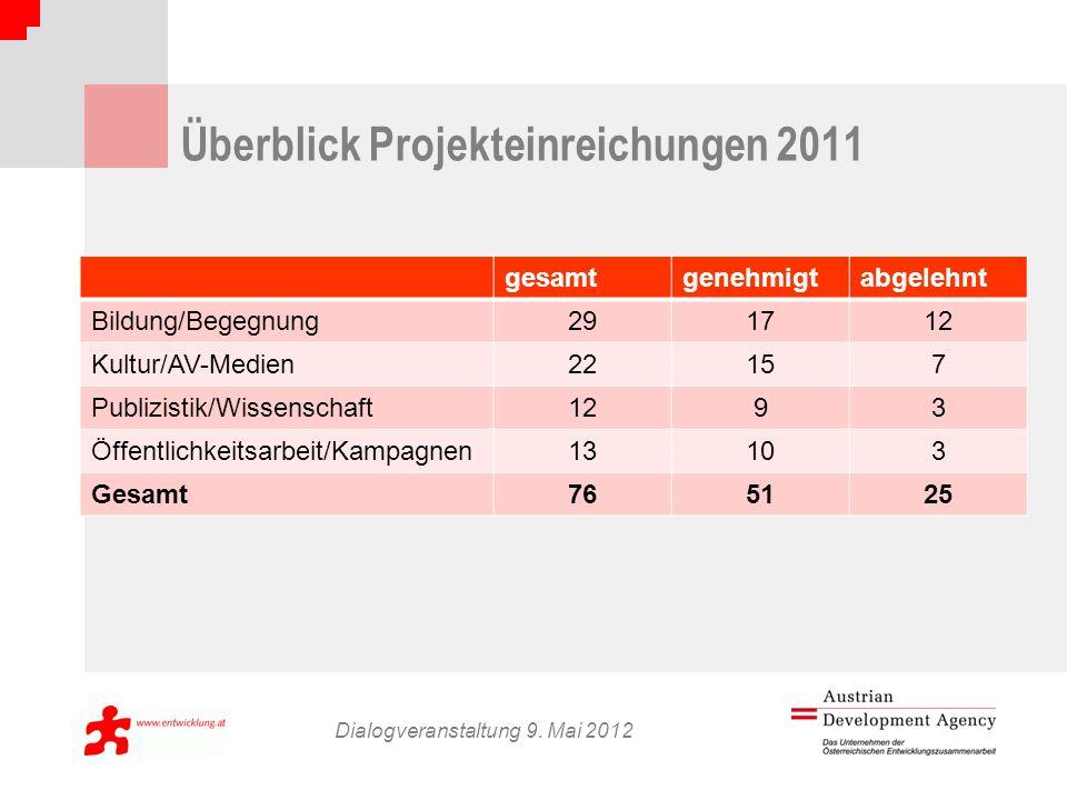 Überblick Projekteinreichungen 2011 Dialogveranstaltung 9.
