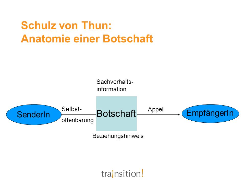 Schulz von Thun: Anatomie einer Botschaft SenderIn Botschaft EmpfängerIn Sachverhalts- information Selbst- offenbarung Appell Beziehungshinweis