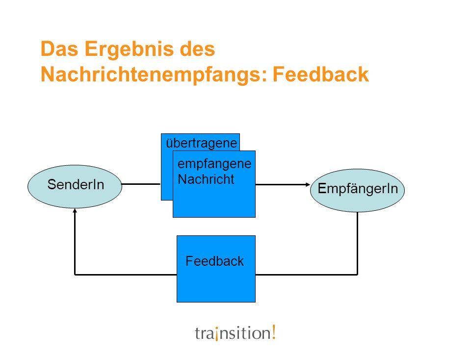 Das Ergebnis des Nachrichtenempfangs: Feedback übertragene empfangene Nachricht Feedback SenderIn EmpfängerIn