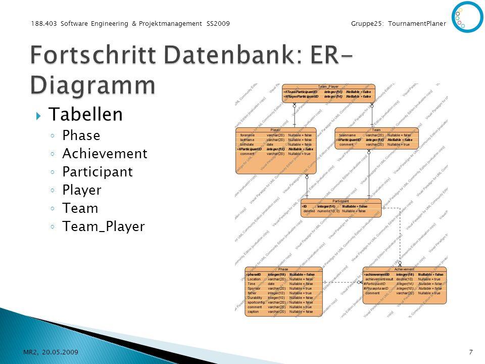188.403 Software Engineering & Projektmanagement SS2009 Gruppe25: TournamentPlaner Tabellen Phase Achievement Participant Player Team Team_Player MR2,