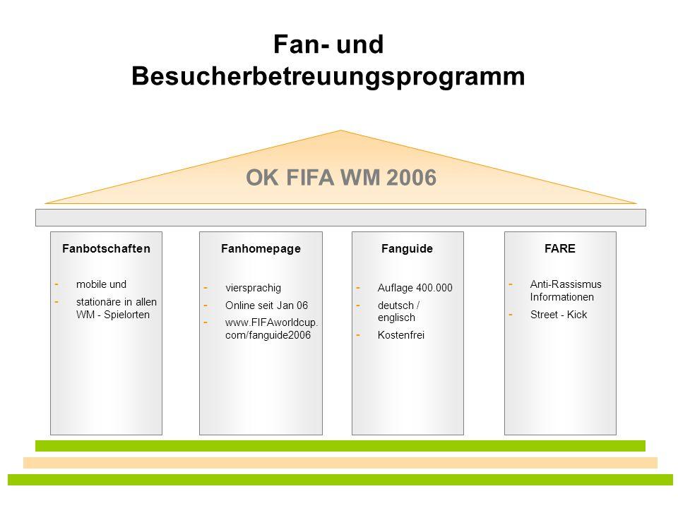 KOS, Volker Goll Kos.fanprojekte@dsj.de Fan- und Besucherbetreuungsprogramm Fanbotschaften - mobile und - stationäre in allen WM - Spielorten Fanhomep
