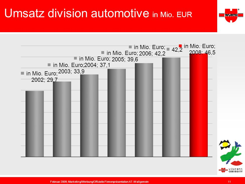 11 Umsatz division automotive in Mio. EUR Februar 2009, Marketing/Werbung/Offizielle Firmenpräsentation AT-W allgemein