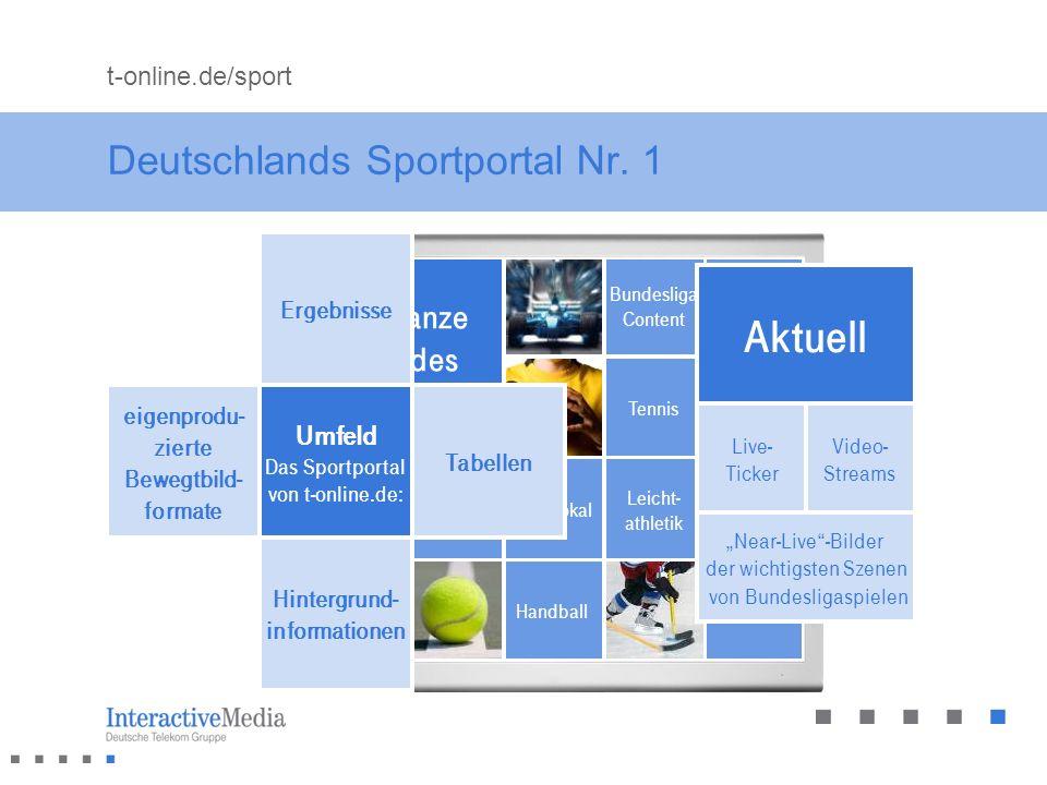 Sport im Internet 32% der Internetnutzer in Deutschland besuchen regelmäßig Sportseiten * Viele Sportergebnisse sind nur im Internet aktuell erhältlich Interaktions- möglichkeiten sind für User besonders in Sportumfeldern interessant: Votings Tipp- spiele Gewinn- spiele Infotools 33,9% der Internetnutzer haben in den vergangenen 12 Monaten online Informationen zu Sportprodukten gesucht ** 14,3% haben Sport-produkte online gekauft ** Quellen: * EIAA Sport and the Shift to Interactive Media 2008 ** OVK Online-Report 2009/01
