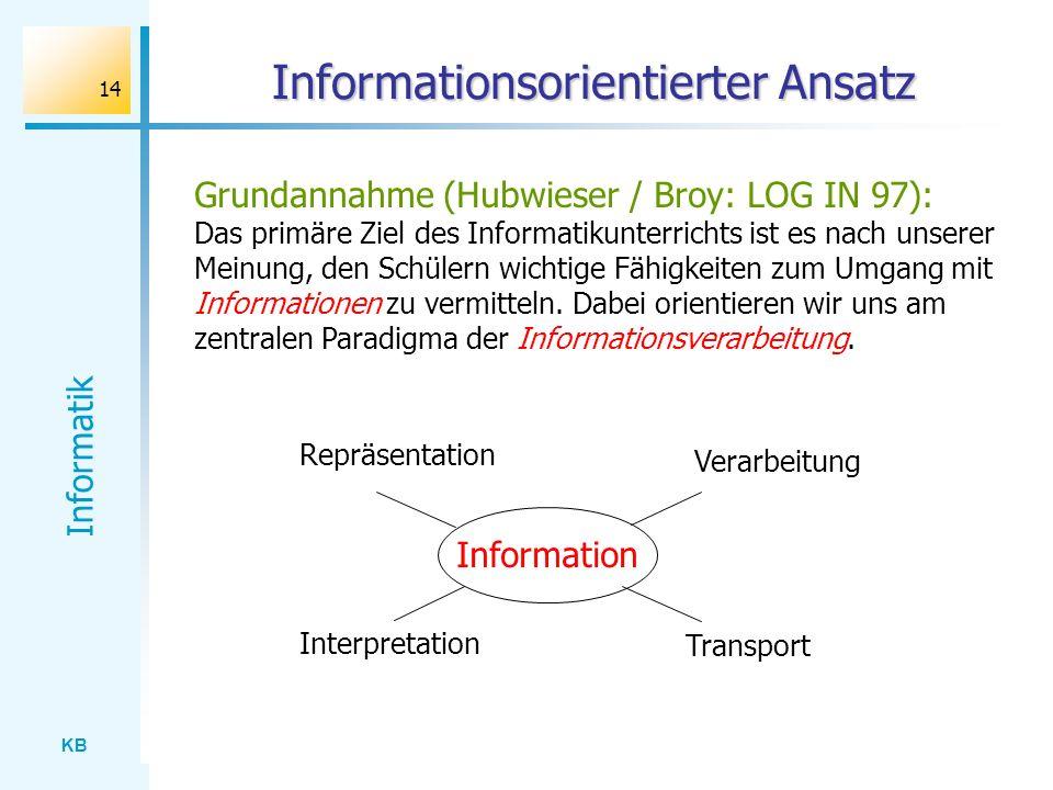 KB Informatik 14 Informationsorientierter Ansatz Grundannahme (Hubwieser / Broy: LOG IN 97): Das primäre Ziel des Informatikunterrichts ist es nach un