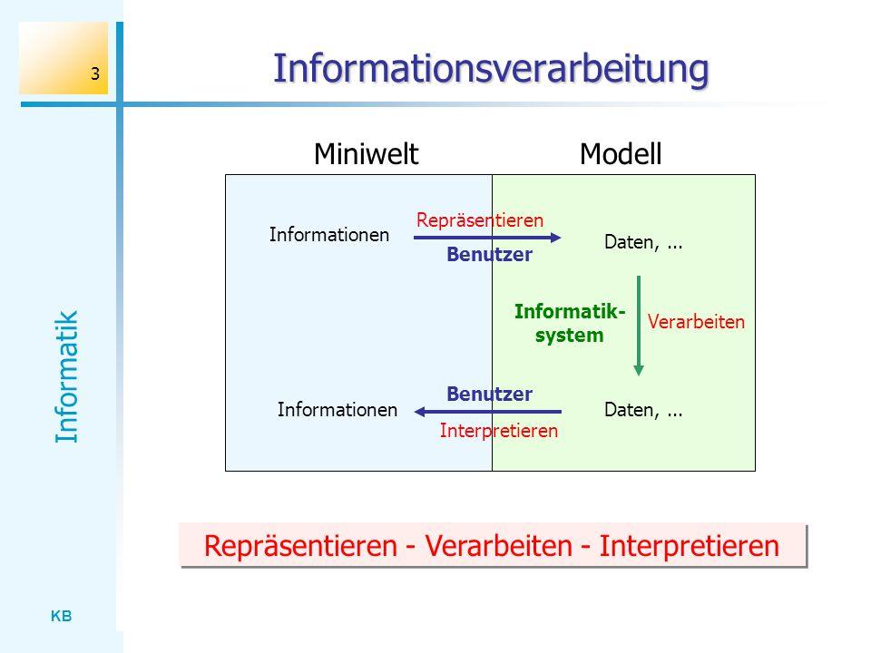 KB Informatik 14 Informationsorientierter Ansatz Grundannahme (Hubwieser / Broy: LOG IN 97): Das primäre Ziel des Informatikunterrichts ist es nach unserer Meinung, den Schülern wichtige Fähigkeiten zum Umgang mit Informationen zu vermitteln.