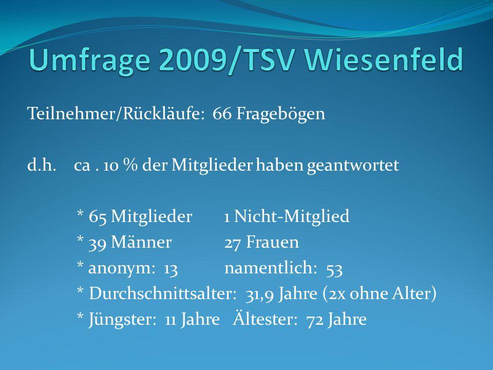 Teilnehmer/Rückläufe: 66 Fragebögen d.h. ca.