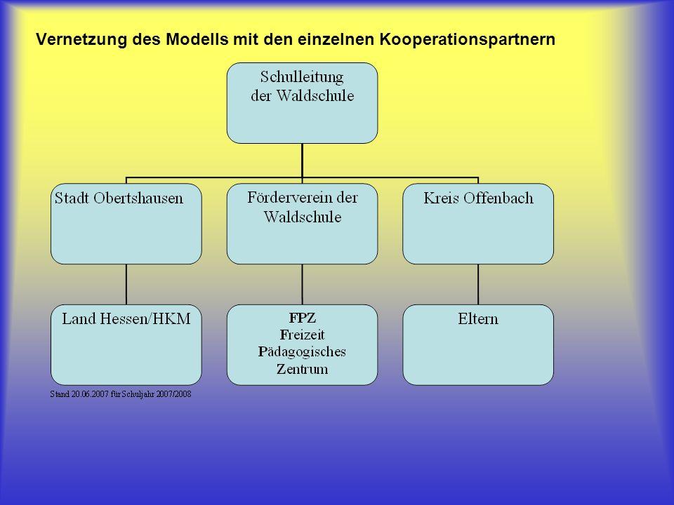Vernetzung des Modells mit den einzelnen Kooperationspartnern