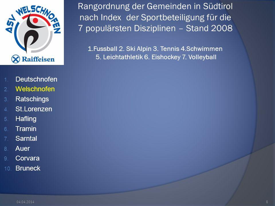 Rangordnung der Gemeinden in Südtirol nach Index der Sportbeteiligung für die 7 populärsten Disziplinen – Stand 2008 1.Fussball 2.