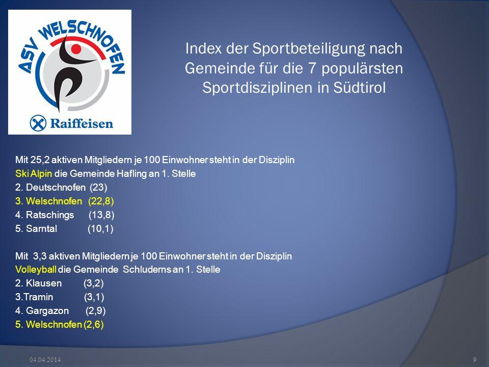 Index der Sportbeteiligung nach Gemeinde für die 7 populärsten Sportdisziplinen in Südtirol 04.04.20149 Mit 25,2 aktiven Mitgliedern je 100 Einwohner steht in der Disziplin Ski Alpin die Gemeinde Hafling an 1.