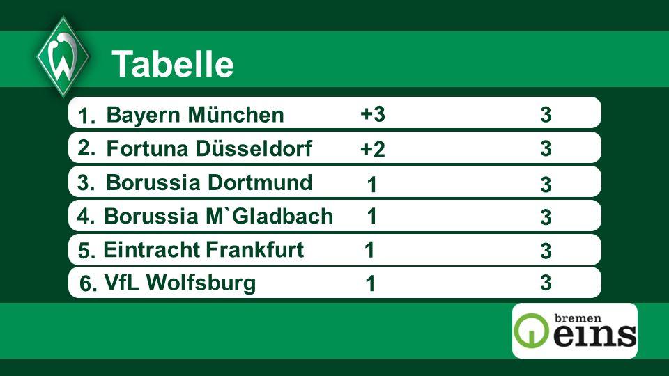 1. 3 1 +2 1 1 6. +3 3 3 3 3 3Fortuna Düsseldorf Borussia M`Gladbach Eintracht Frankfurt Bayern München VfL Wolfsburg 2. 3. 5. Borussia Dortmund Tabell