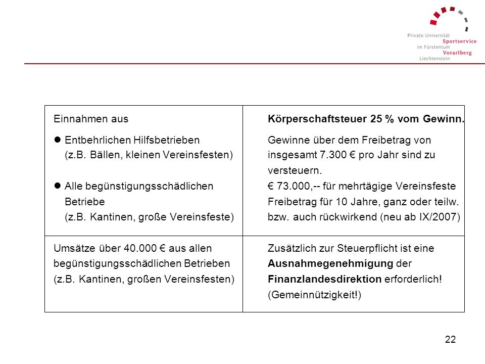 21 5.3. Prüfung der Steuerpflicht (Körperschaftssteuer) Keine EinnahmenKeine Körperschaftsteuerpflicht und keine Gemeinnützigkeitsprüfung erforderlich