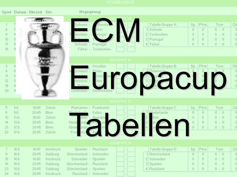 25 d.forum Trainerbriefing: die ECM Liga Dr. Ulrich Kampffmeyer PROJECT CONSULT Unternehmensberatung Dr. Ulrich Kampffmeyer GmbH Breitenfelder Straße
