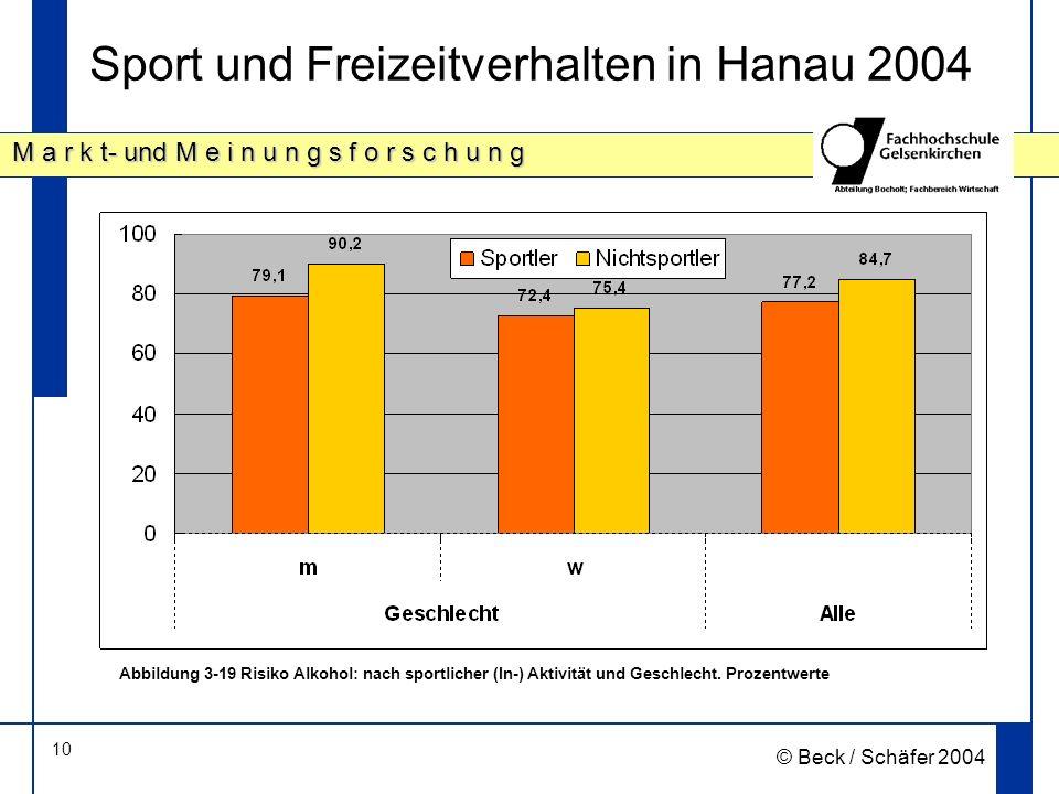 10 M a r k t- und M e i n u n g s f o r s c h u n g © Beck / Schäfer 2004 Sport und Freizeitverhalten in Hanau 2004 Abbildung 3 19 Risiko Alkohol: nach sportlicher (In-) Aktivität und Geschlecht.