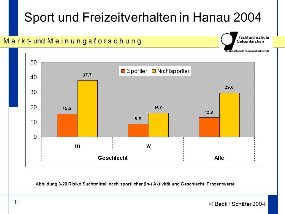 11 M a r k t- und M e i n u n g s f o r s c h u n g © Beck / Schäfer 2004 Sport und Freizeitverhalten in Hanau 2004 Abbildung 3 20 Risiko Suchtmittel: nach sportlicher (In-) Aktivität und Geschlecht.