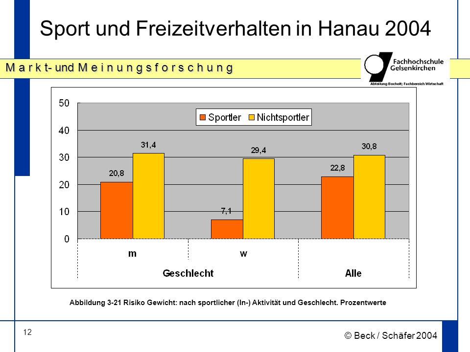 12 M a r k t- und M e i n u n g s f o r s c h u n g © Beck / Schäfer 2004 Sport und Freizeitverhalten in Hanau 2004 Abbildung 3 21 Risiko Gewicht: nach sportlicher (In-) Aktivität und Geschlecht.