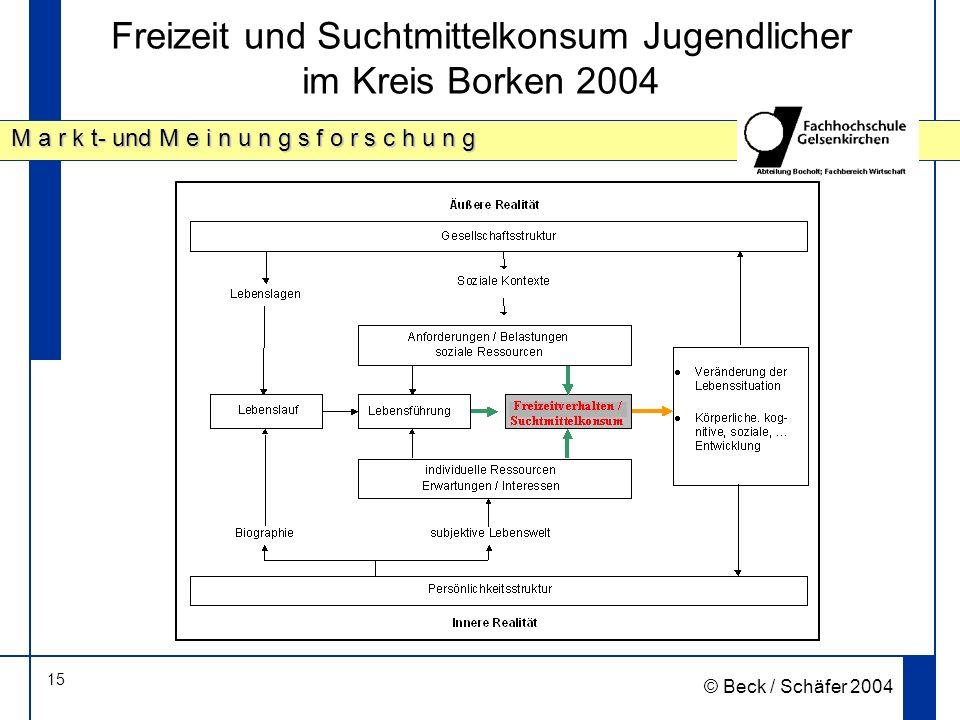 15 M a r k t- und M e i n u n g s f o r s c h u n g © Beck / Schäfer 2004 Freizeit und Suchtmittelkonsum Jugendlicher im Kreis Borken 2004