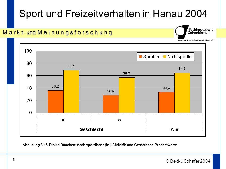9 M a r k t- und M e i n u n g s f o r s c h u n g © Beck / Schäfer 2004 Sport und Freizeitverhalten in Hanau 2004 Abbildung 3 18Risiko Rauchen: nach sportlicher (In-) Aktivität und Geschlecht.