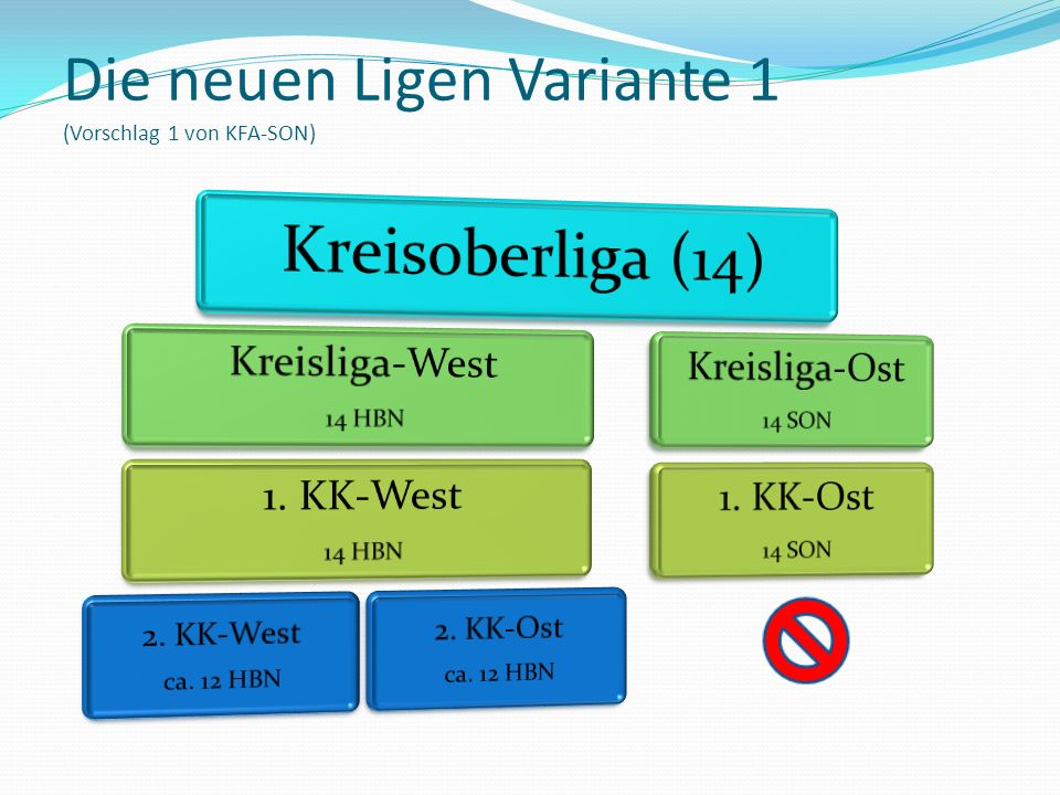 Auf- und Abstieg: KOL wird 14 Mannschaften umfassen, Kreismeister HBN und SON steigen dahin auf.