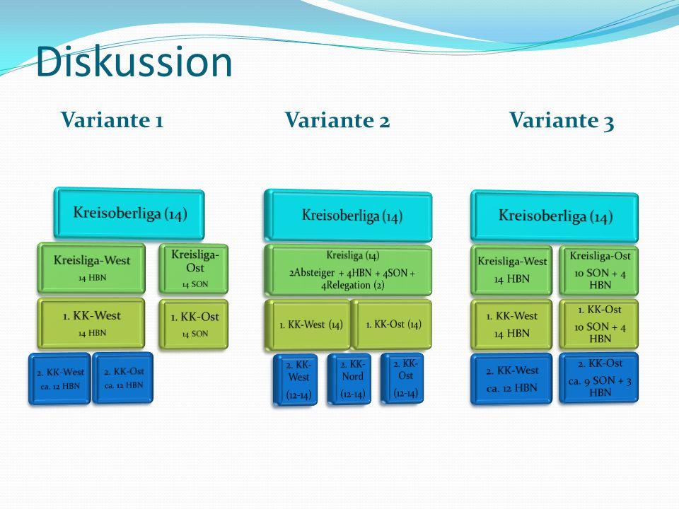 Diskussion Variante 1 Variante 2Variante 3