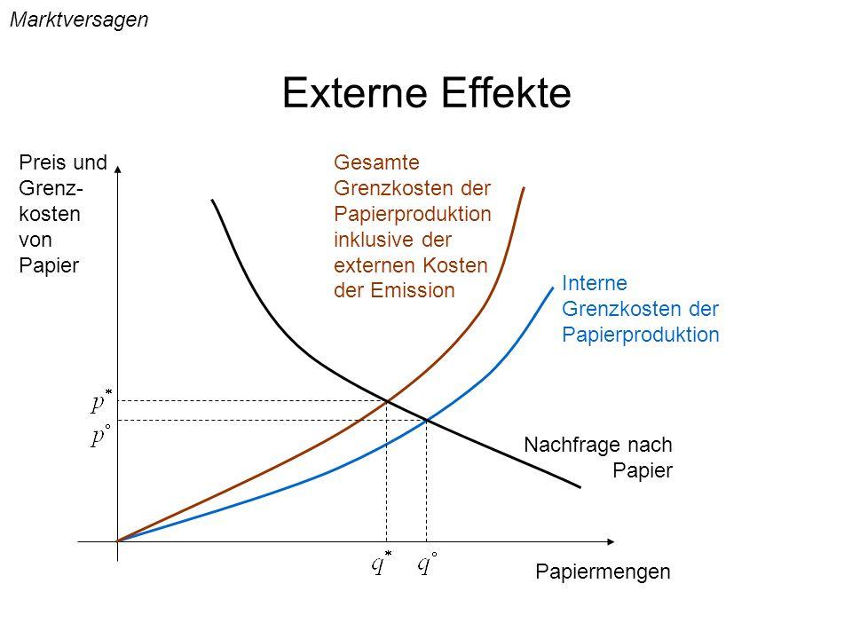 Externe Effekte Marktversagen Interne Grenzkosten der Papierproduktion Gesamte Grenzkosten der Papierproduktion inklusive der externen Kosten der Emis