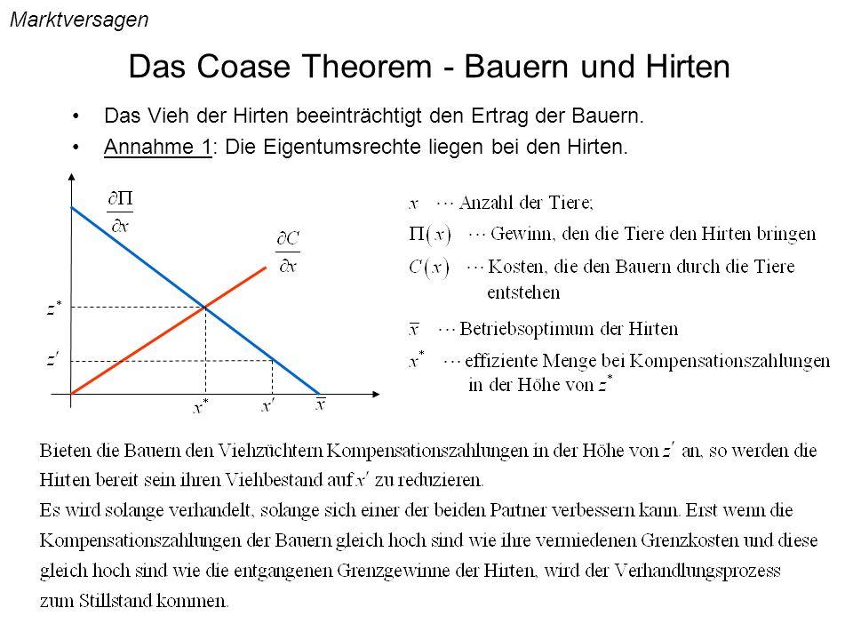 Das Coase Theorem - Bauern und Hirten Marktversagen Das Vieh der Hirten beeinträchtigt den Ertrag der Bauern. Annahme 1: Die Eigentumsrechte liegen be