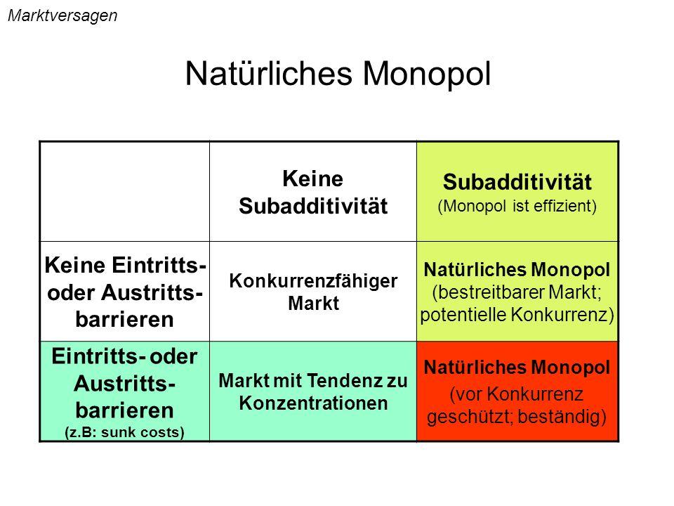Natürliches Monopol Marktversagen Keine Subadditivität Subadditivität (Monopol ist effizient) Keine Eintritts- oder Austritts- barrieren Konkurrenzfäh
