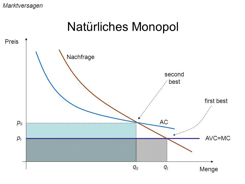 Natürliches Monopol; Regulierungsstrategien First best Preisregulierung: Monopolist muss zu Grenzkosten anbieten.