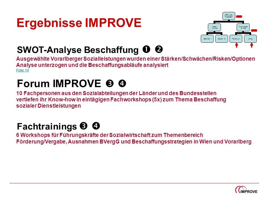 Ergebnisse IMPROVE SWOT-Analyse Beschaffung Ausgewählte Vorarlberger Sozialleistungen wurden einer Stärken/Schwächen/Risken/Optionen Analyse unterzoge