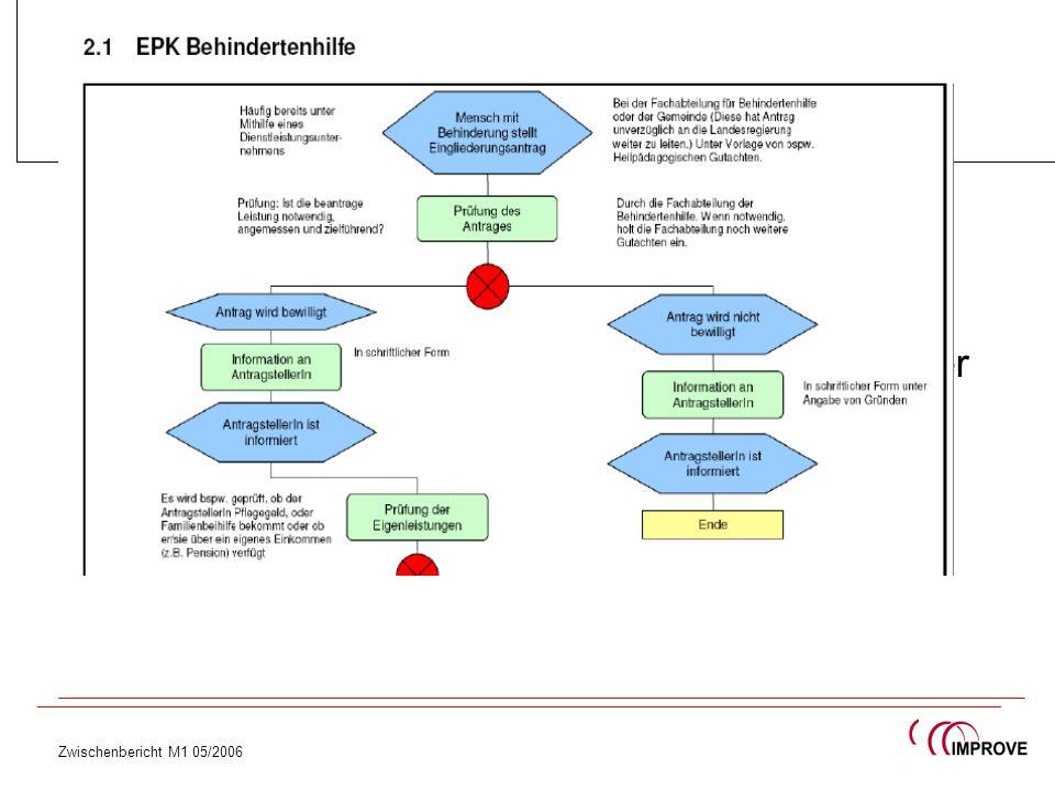 Themen FORUM IMPROVE - Abgrenzung Förderung/Vergabe - Qualität - Sozialwirtschaft & soziale Belange in der Vergabe - Beschaffungsmanagement - Begriffs