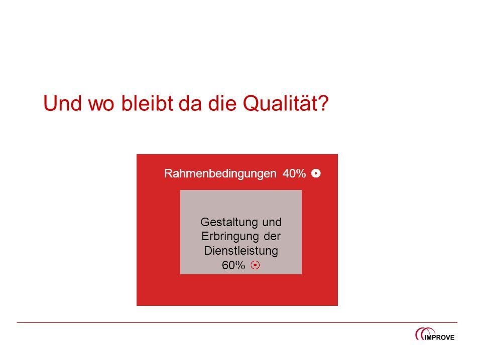 Und wo bleibt da die Qualität? Gestaltung und Erbringung der Dienstleistung 60% Rahmenbedingungen 40%