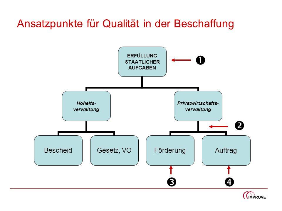 Ansatzpunkte für Qualität in der Beschaffung ERFÜLLUNG STAATLICHER AUFGABEN Hoheits- verwaltung BescheidGesetz, VO Privatwirtschafts- verwaltung Förde