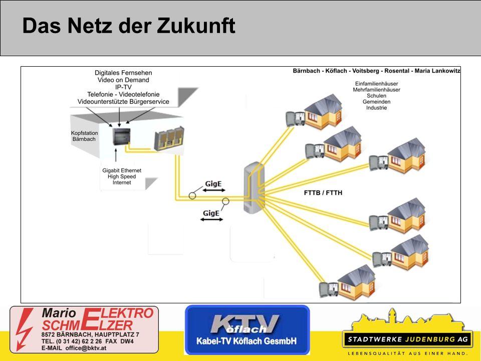 Das Netz der Zukunft