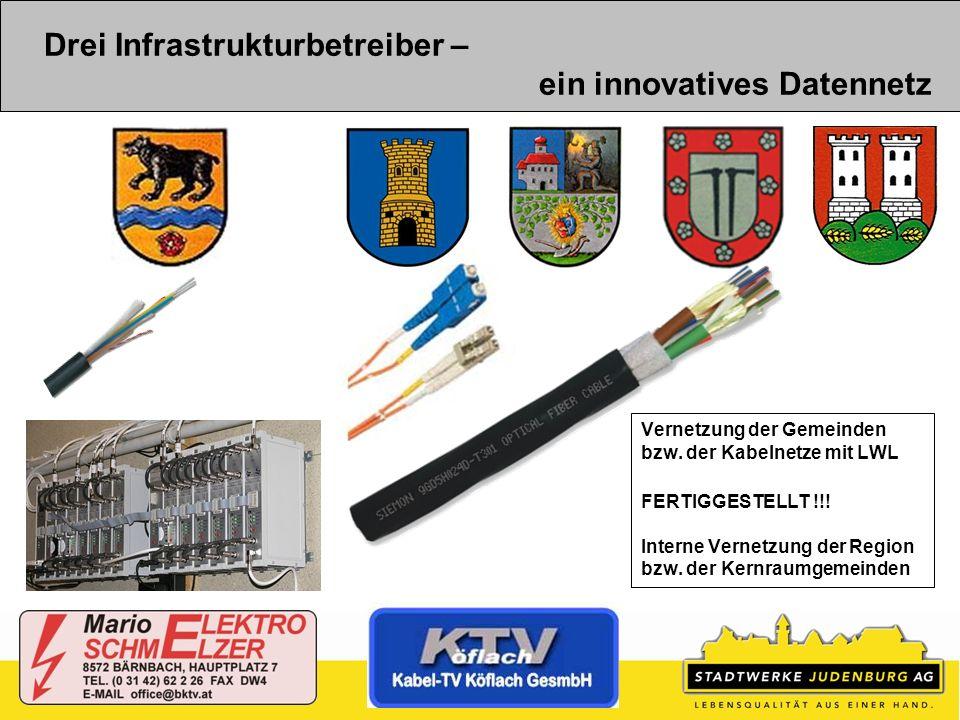 Drei Infrastrukturbetreiber – ein innovatives Datennetz Vernetzung der Gemeinden bzw. der Kabelnetze mit LWL FERTIGGESTELLT !!! Interne Vernetzung der
