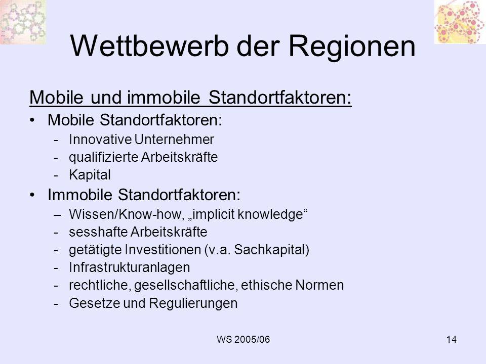 WS 2005/0614 Wettbewerb der Regionen Mobile und immobile Standortfaktoren: Mobile Standortfaktoren: -Innovative Unternehmer -qualifizierte Arbeitskräf