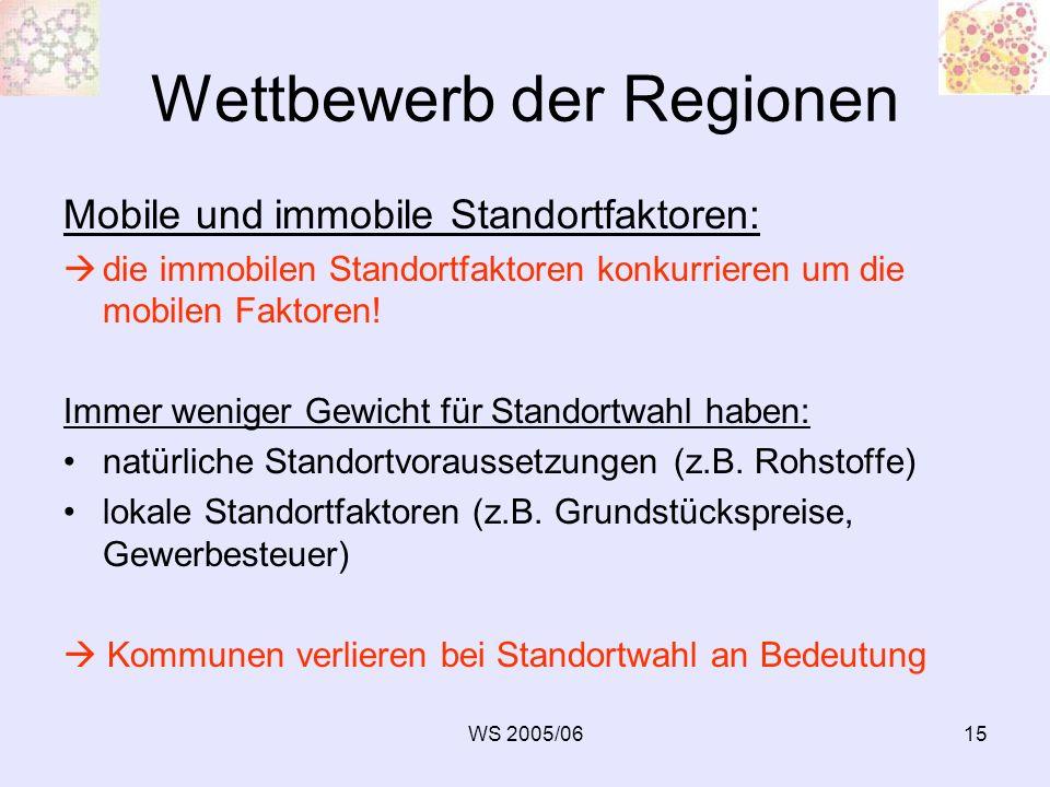 WS 2005/0615 Wettbewerb der Regionen Mobile und immobile Standortfaktoren: die immobilen Standortfaktoren konkurrieren um die mobilen Faktoren! Immer