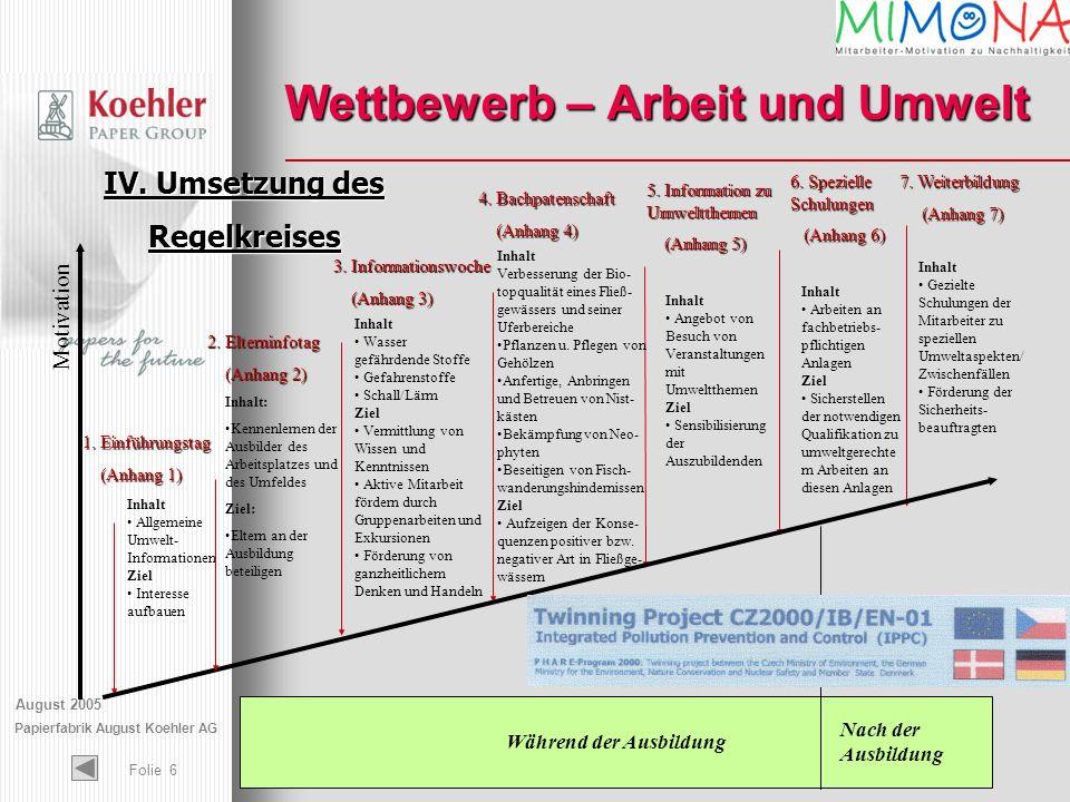 August 2005 Papierfabrik August Koehler AG Folie 6 Wettbewerb – Arbeit und Umwelt Während der Ausbildung Nach der Ausbildung 1. Einführungstag (Anhang