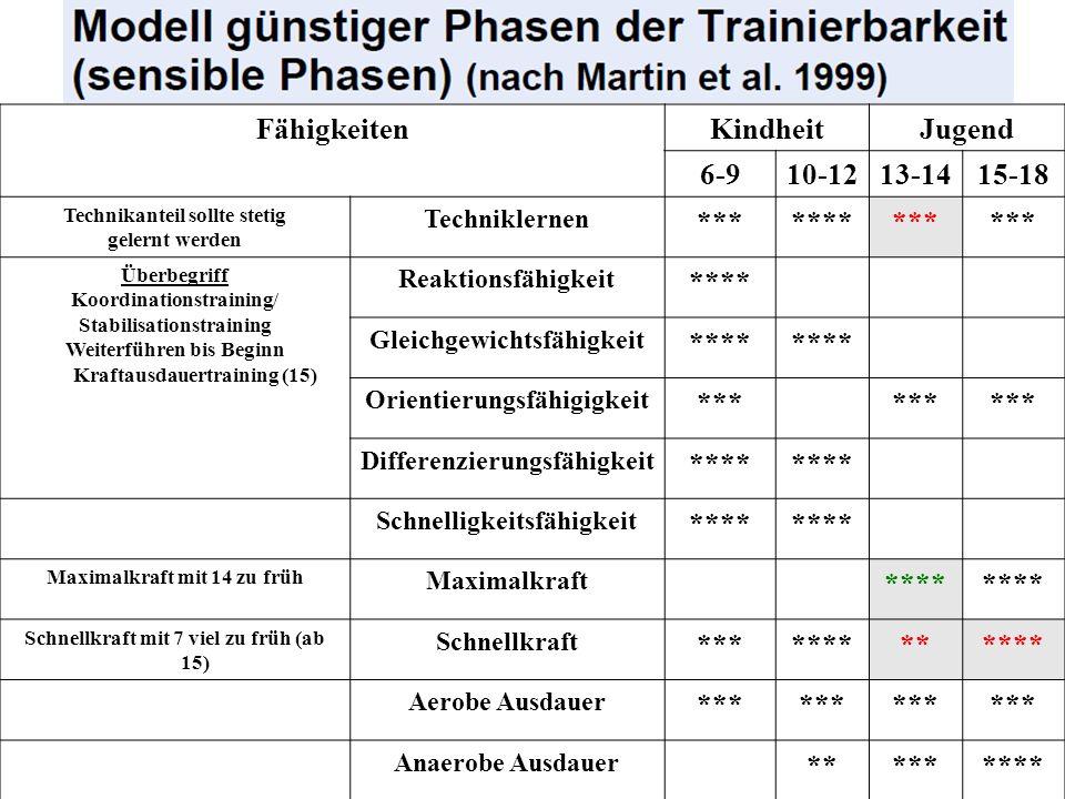 FähigkeitenKindheitJugend 6-910-1213-1415-18 Technikanteil sollte stetig gelernt werden Techniklernen ********** Überbegriff Koordinationstraining/ St